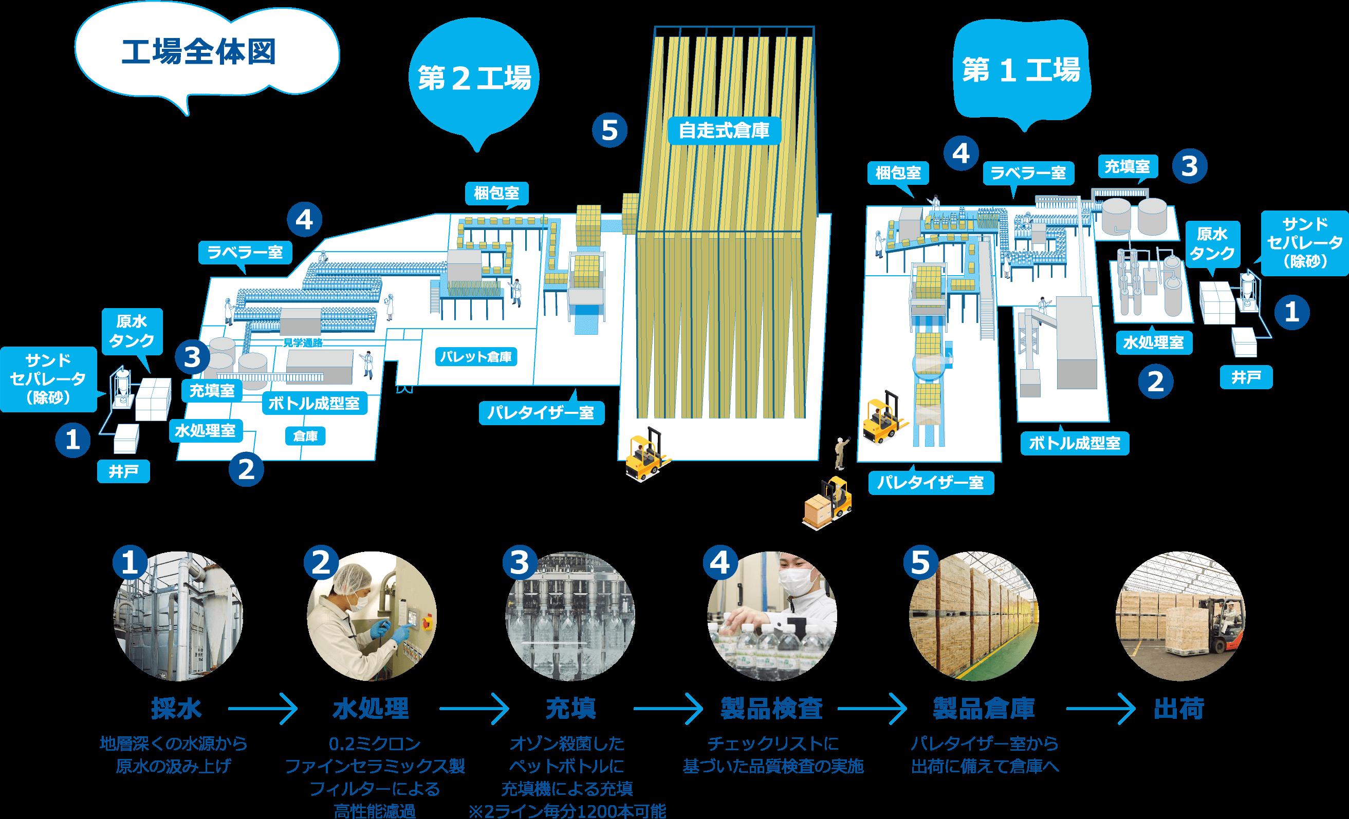 工場全体図